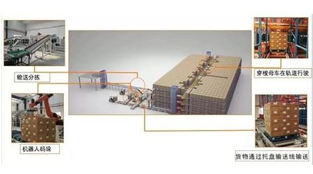 易达货架携手音锋股份又完成了两个子母车立体仓库并投入使用